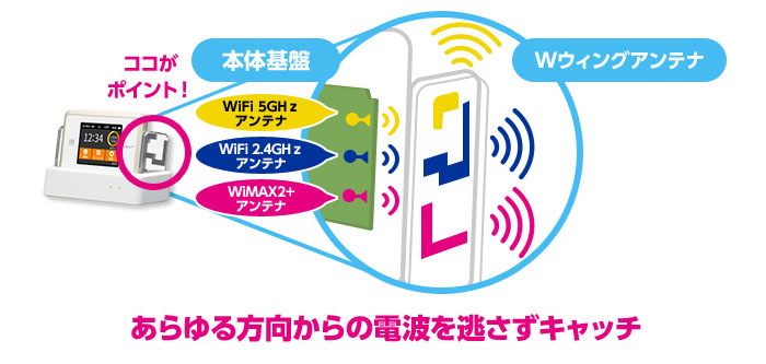 WX03専用クレードルのアンテナ